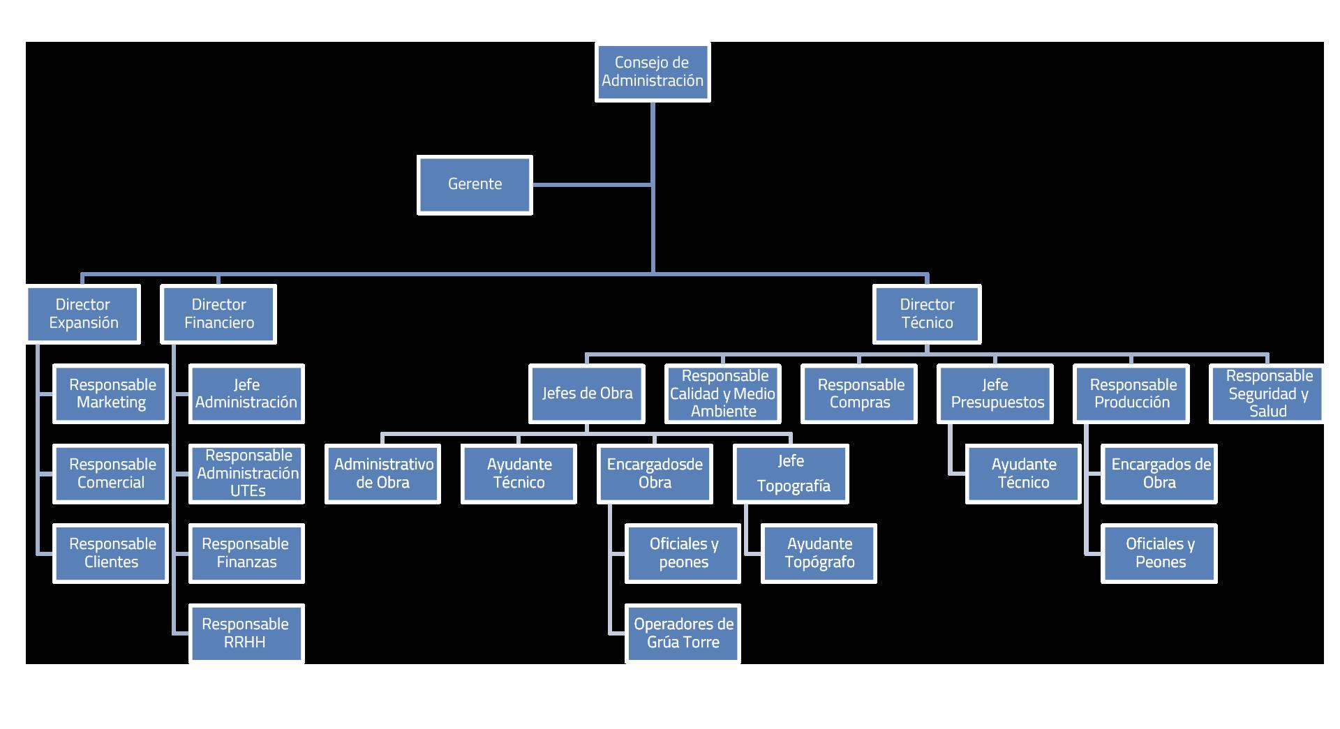 Organigrama partal constructora el partal for Organigrama de una empresa constructora